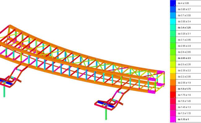 Fuda Square – Bridge – Inviluppo Coeff. Sicurezza Min